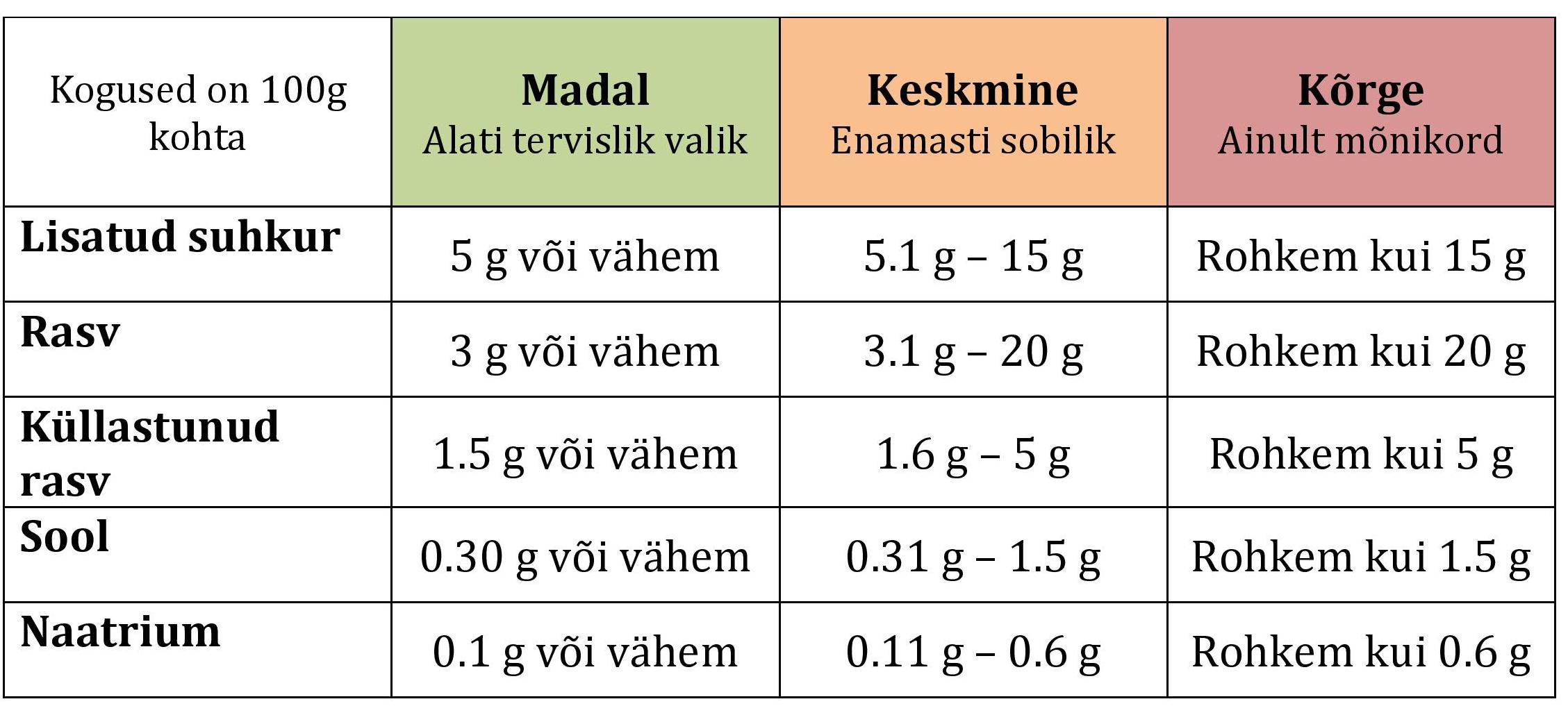 Vere pH ja kaalulangus