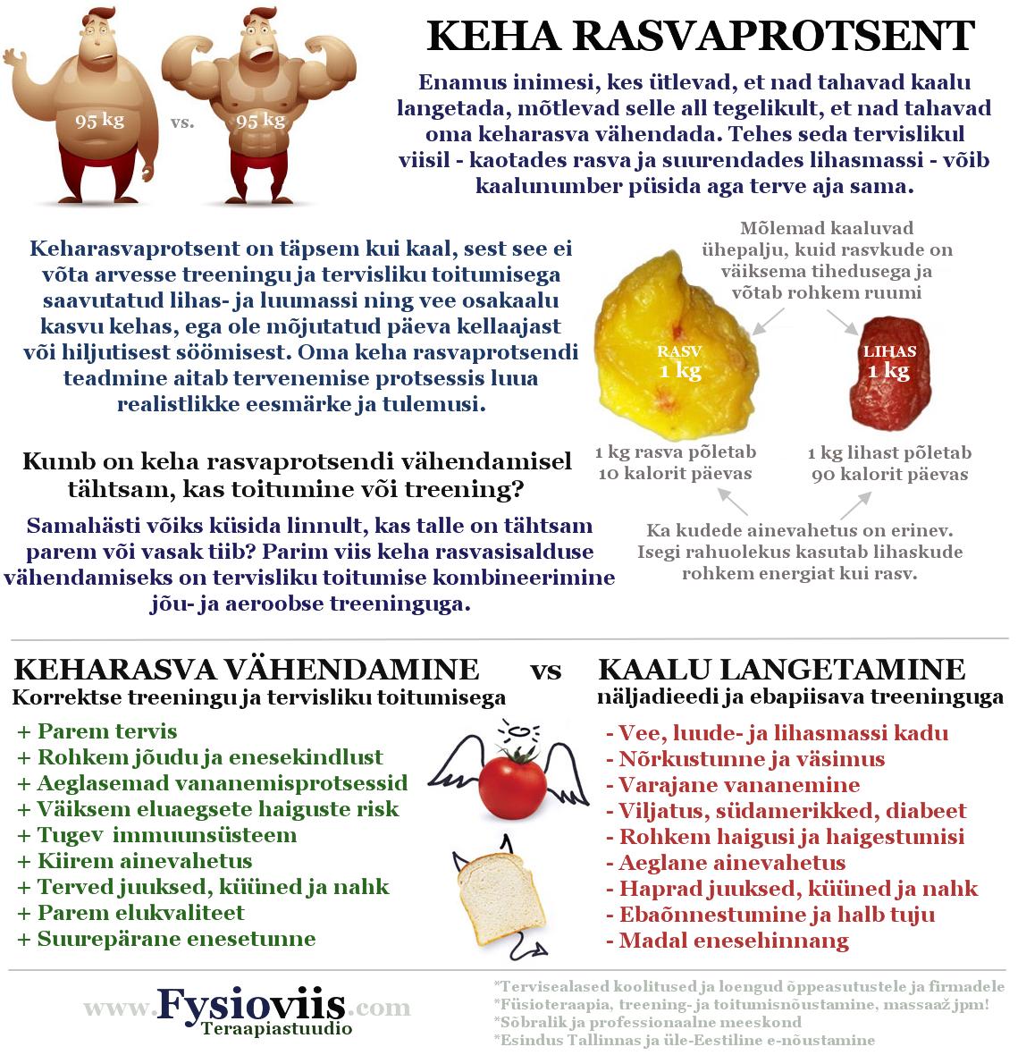 E3Live ja kaalulangus parimad vabad rasva poletavad rakendused